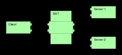 NAT 类型初探